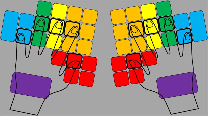 De positie van de handen op het Velotype toetsenbord